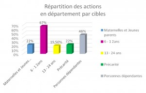 repartition_es_actions